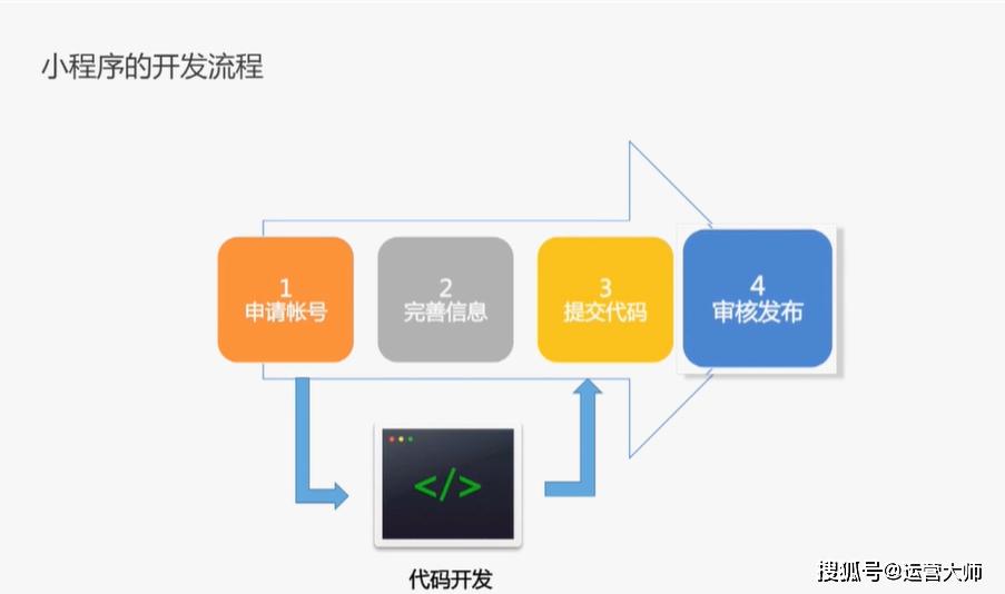 微信小程序開發